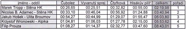 hismaraton2014-vysledkyk2.jpg